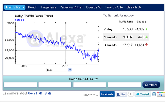 Neti allakäik traffic rank alexa.com